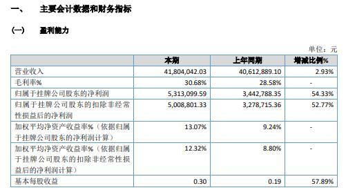 永泰股份2020年净利增长54.33% 本年度取得政府补贴收入