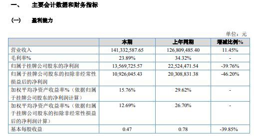 高迪股份2020年净利减少39.76% 销售费用较上期下降