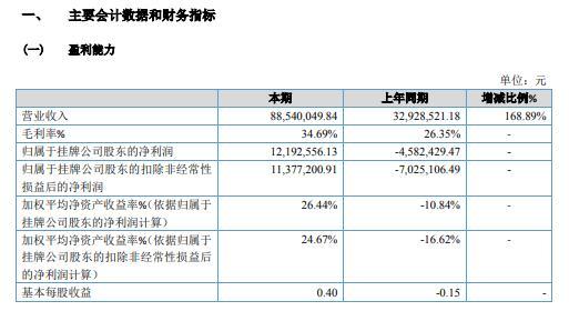明鑫智能2020年净利1219.26万 投入新产品生产及销售