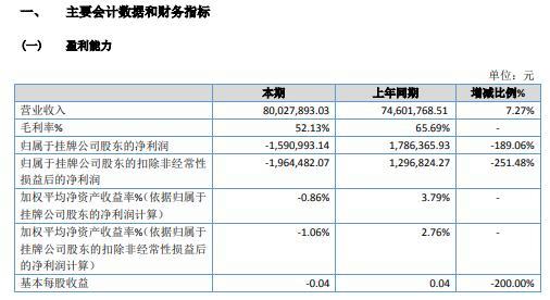 中食净化2020年亏损159.1万 营业利润减少