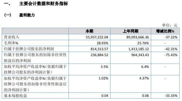 联源机电2020年净利减少42.31% 19年所得税费用调减