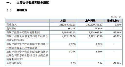 玉兰股份2020年净利减少67.16% 整体毛利下降