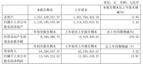 如通股份2021年第一季度净利增长13.81% 资产性政府补助增多