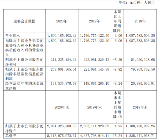三维股份2020年净利下滑5.26% 董事长叶继跃薪酬48.79万