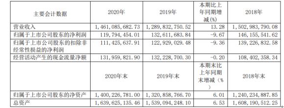 兴业股份2020年净利下滑9.67% 董事长王进兴薪酬54.18万