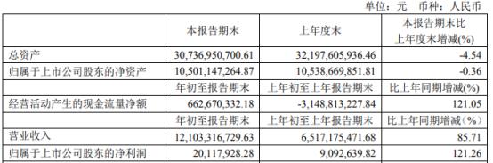 国机汽车2021年第一季度净利2011.79万增长121.26% 业务恢复正常