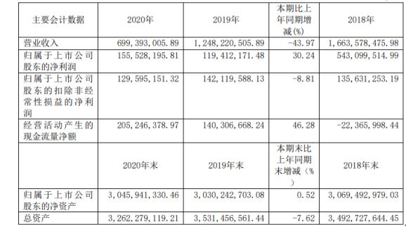 国新文化2020年净利增长30.24% 总经理姚勇薪酬82.2万