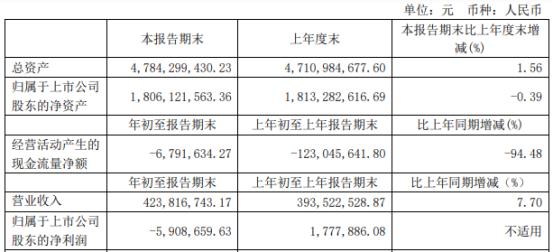 长城电工2021年第一季度亏损590.87万由盈转亏 综合毛利率下降