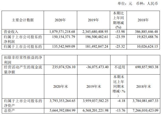 华丽家族2020年净利下滑23.59% 董事长王伟林薪酬280.5万