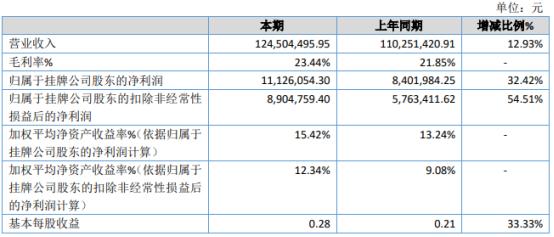 昊月新材2020年净利1112.61万增长32.42% 销售订单增加