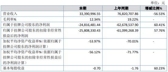 深凯瑞德2020年亏损2481.65万 较上年同期亏损程度有所减少