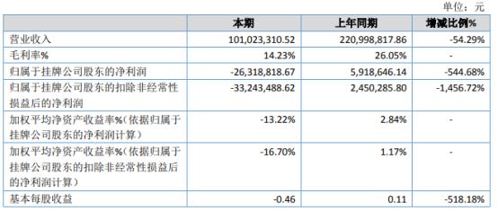 纳科诺尔2020年亏损2631.88万 产品综合毛利率下降