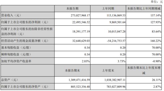 美瑞新材2021年第一季度净利2249.55万增长127.93% 产品销量增加