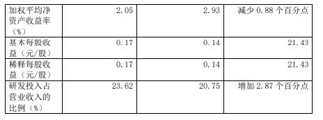 燕麦科技2021年第一季度净利增长65.80% 海外收入增长较多