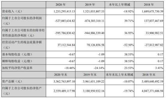 慈星股份2020年亏损5.27亿 董事长孙平范薪酬56.4万