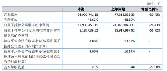 广陆科技2020年净利1790.95万下滑26.43% 油田市场工作量减少