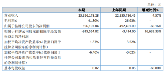 军芃科技2020年净利19.62万下滑60.16% 销售费用增加
