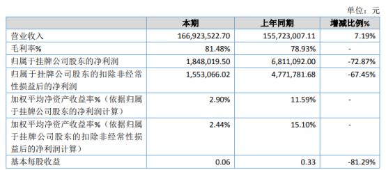 凡科股份2020年净利184.8万下滑72.87% 广告费用投入加大