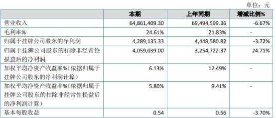 中德股份2020年净利428.91万 较上年同期下滑3.72%