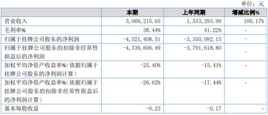 多美股份2020年亏损452.14万亏损增加 本期地毯业务成本增加