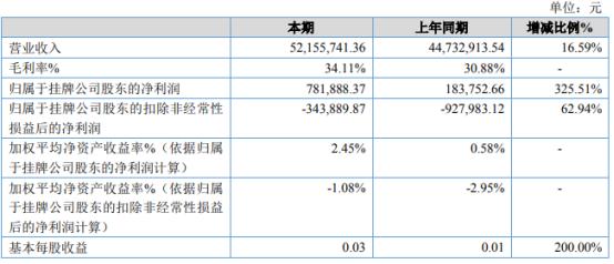 兴渝股份2020年净利78.19万增长325.51% 毛利率增长