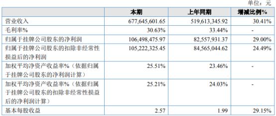 民生科技2020年净利增长29% 子公司天戌药业销售收入大幅增长