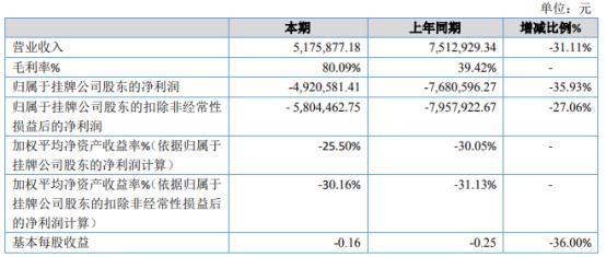 壹柒伍2020年亏损492.06万亏损减少 宣传推广费用减少