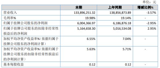水利股份2020年净利600.44万下滑2.95% 固定资产日常维修费用增加