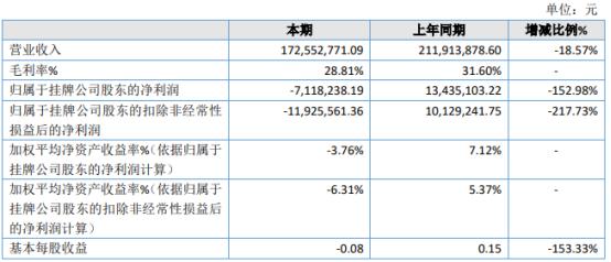 神戎电子2020年亏损711.82万 光学夜视监控设备收入减少
