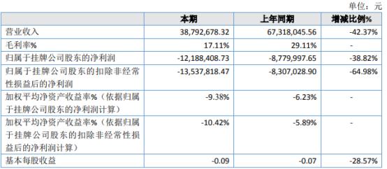 中能股份2020年亏损1218.84万 销售合同额减少