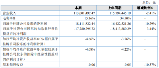 福能租赁2020年亏损1811.18万 长期借款成本增加