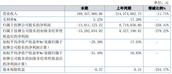 宏华股份2020年亏损1381.11万 饲料销售收入下降