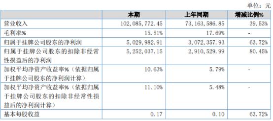 铂宝集团2020年净利503万增长63.72% 销售收入增加