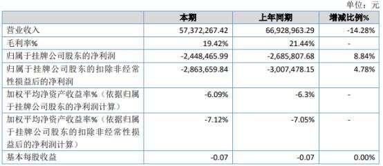 诚优股份2020年亏损244.85万亏损减少 销售费用减少