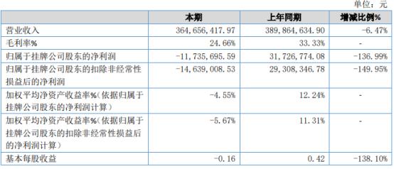 卡司通2020年亏损1173.57万 受疫情影响收入下降