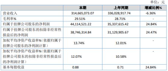 东九重工2020年净利4411.45万增长24.84% 财务费用下降
