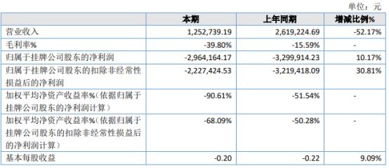 坤七药业2020年亏损296.42万 管理费用下降