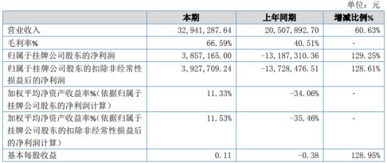 联创信安2020年净利385.72万扭亏为盈 合同成交量增加