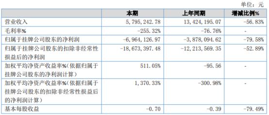 吉歌传媒2020年亏损696.41万亏损增加 演出收入大幅减少