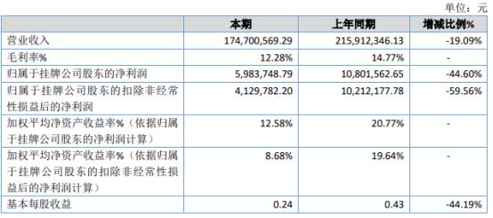 兴光可可2020年净利598.37万下滑44.6% 销售规模收缩
