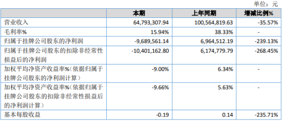 竹林松大2020年亏损968.96万由盈转亏 销售收入降低