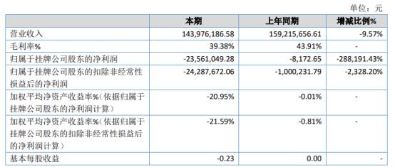 亚太天能2020年亏损2356.1万亏损增加 研发费用增加