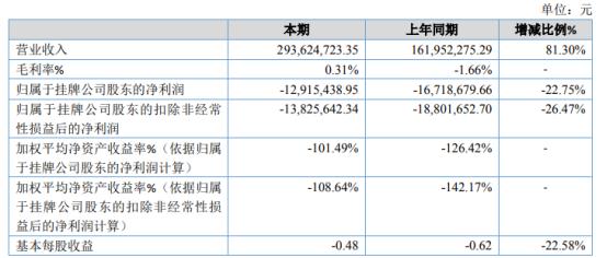 光晟物联2020年亏损1291.54万亏损减少 业务量增长