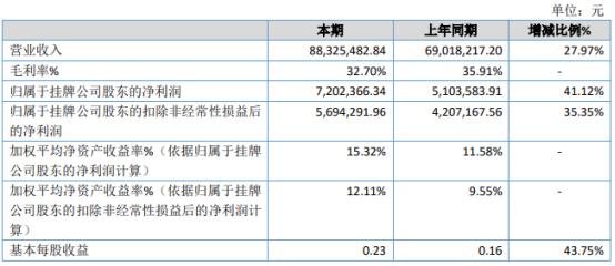 天宜机械2020年净利720.24万增长41.12% 业务量增加