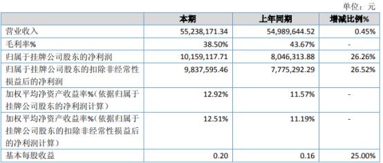 特别传媒2020年净利1015.91万增长26.26% 疫情原因费用支出减少