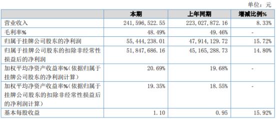 天罡股份2020年净利5544.42万增长15.72% 供热节能工程收入增长