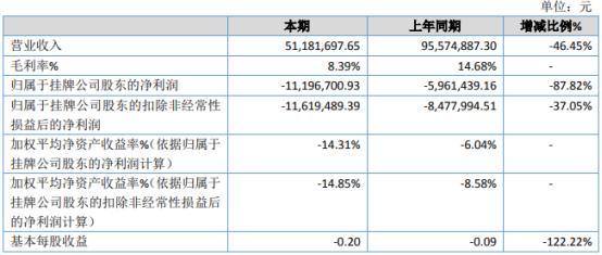 瓦力科技2020年亏损1119.67万 营业毛利率下降