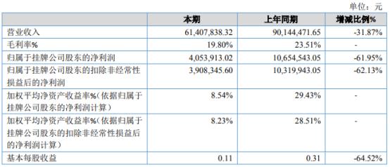 固泰新材2020年净利405.39万下滑61.95% 受疫情影响、订单减少