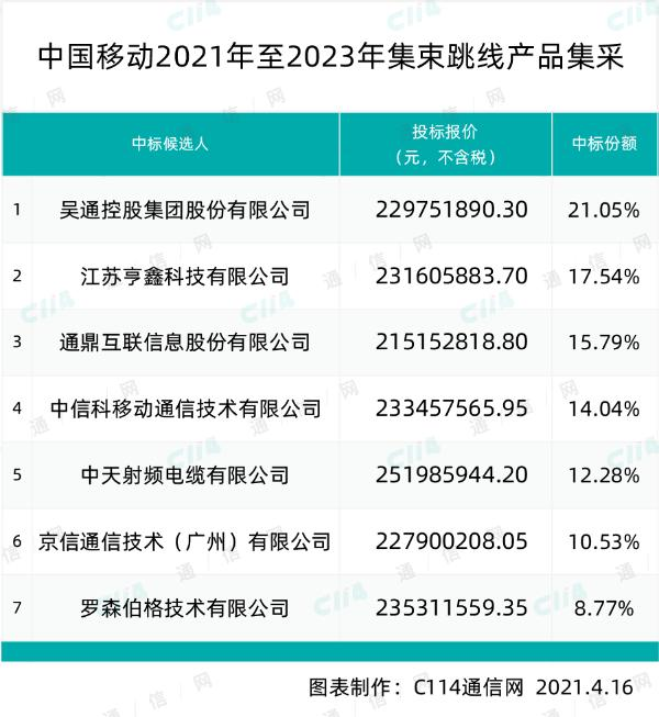 中国移动集束跳线产品集采:吴通控股、亨鑫科技等7厂商中标