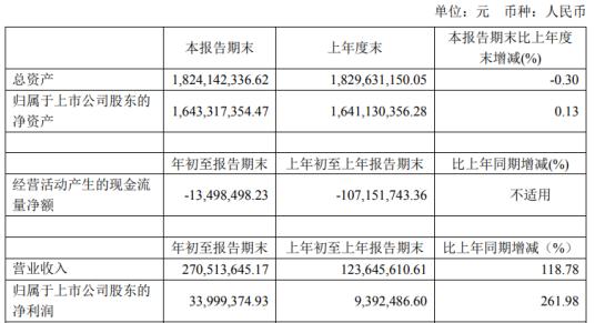 乐鑫科技2021年第一季度净利增长261.98% 销售综合毛利增长